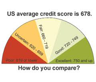 US Average Credit Score
